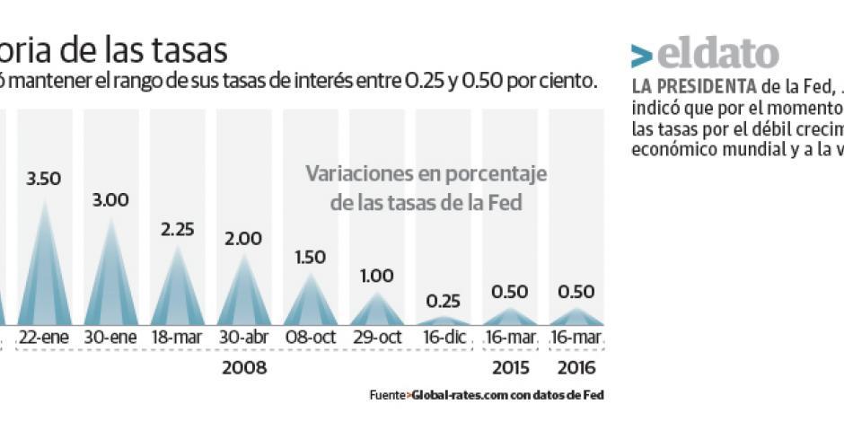 Petroprecios suben más de 4% ante decisión de la Fed