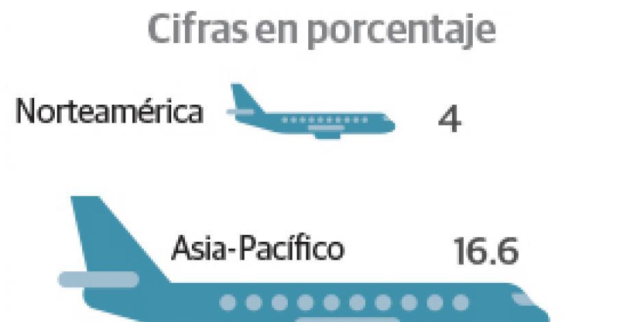 Viajeros entre AL y el mundo crecen 7%