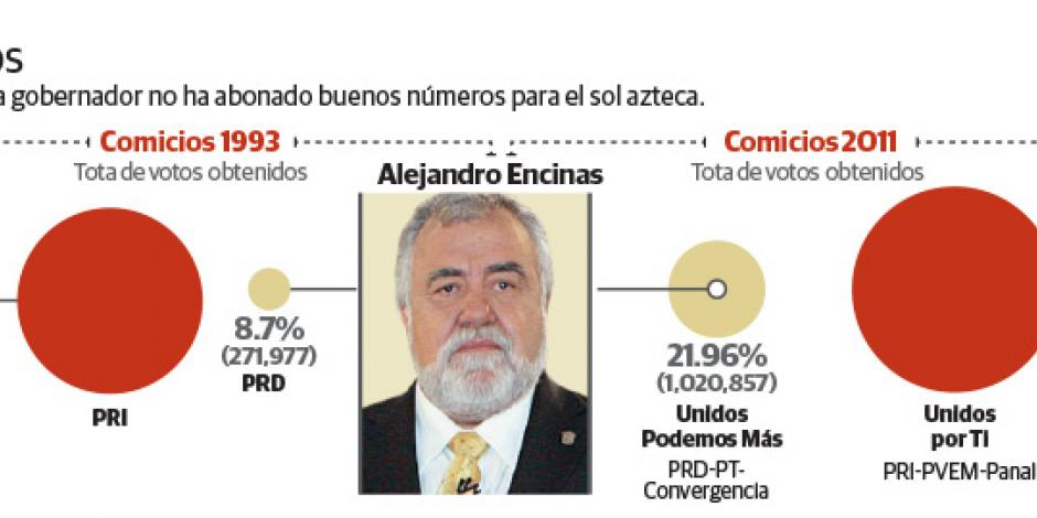 """""""Encinas,  persona  non grata en el PRD"""""""