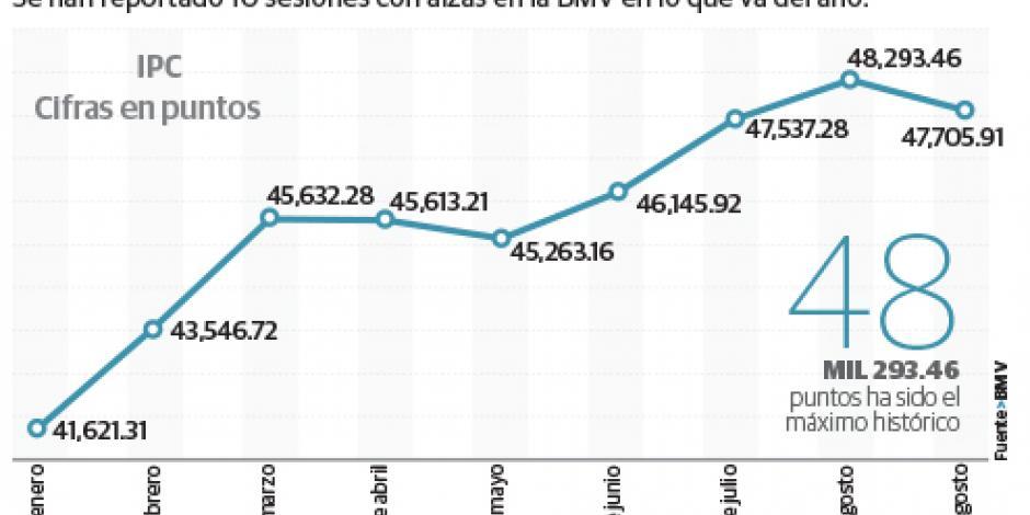 BMV intacta ante la caída del PIB