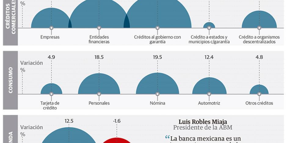 Banqueros buscan incidir en los índices macroeconómicos