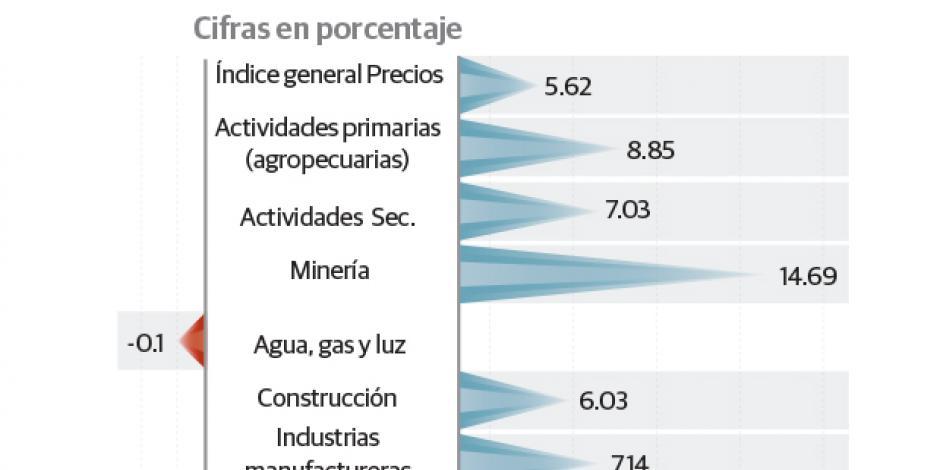 Por dólar, fábricas gastan 25% más