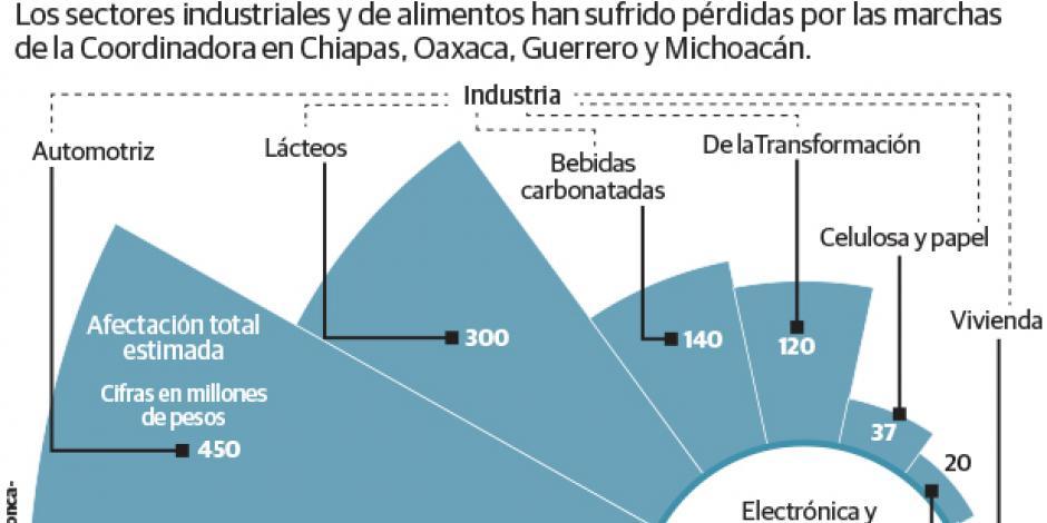 IP pide programas para reactivar economía ante daños por CNTE