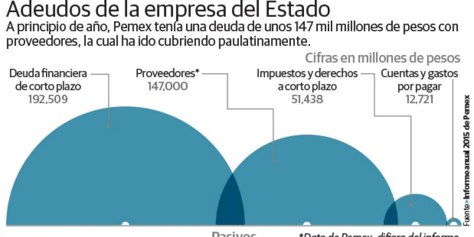 Pemex coloca bonos para reducir pasivos