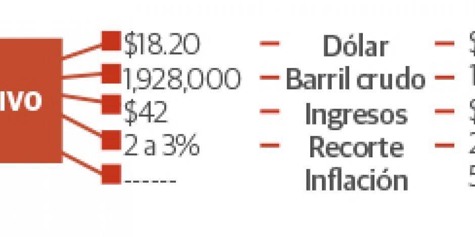 Prevén ajuste a dólar y crudo en Ley de Ingresos