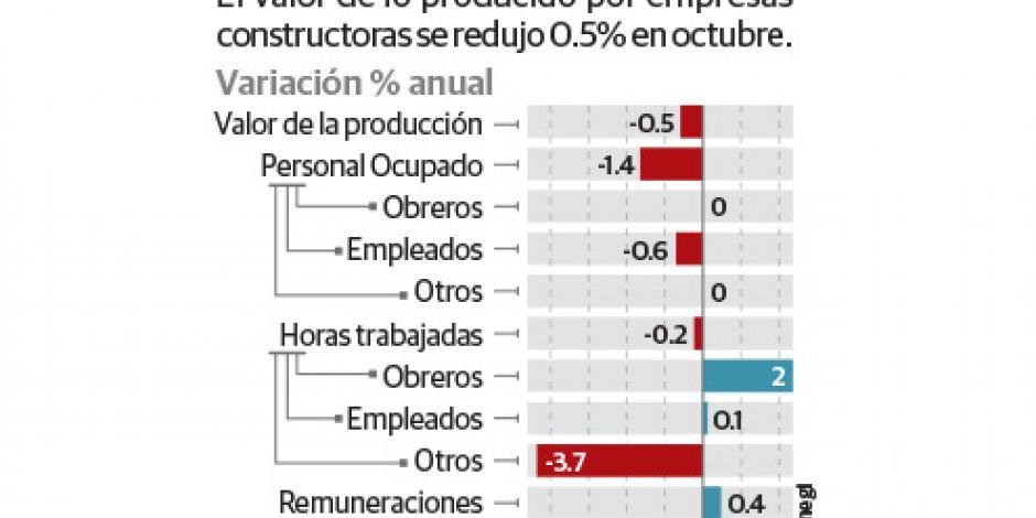 En 10 meses cae 1.3% el valor de la construcción