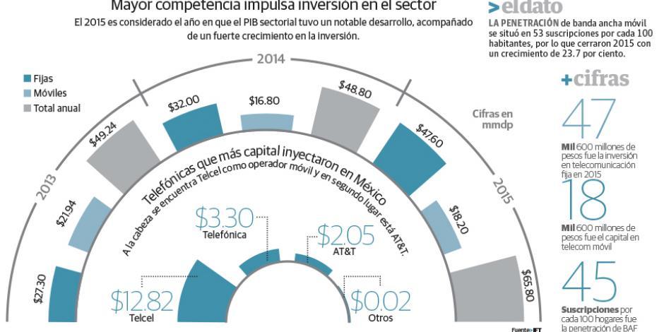 Crecen 35% inversiones en telecomunicaciones en 2015