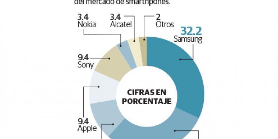 Crece 46% mercado de los smartphones