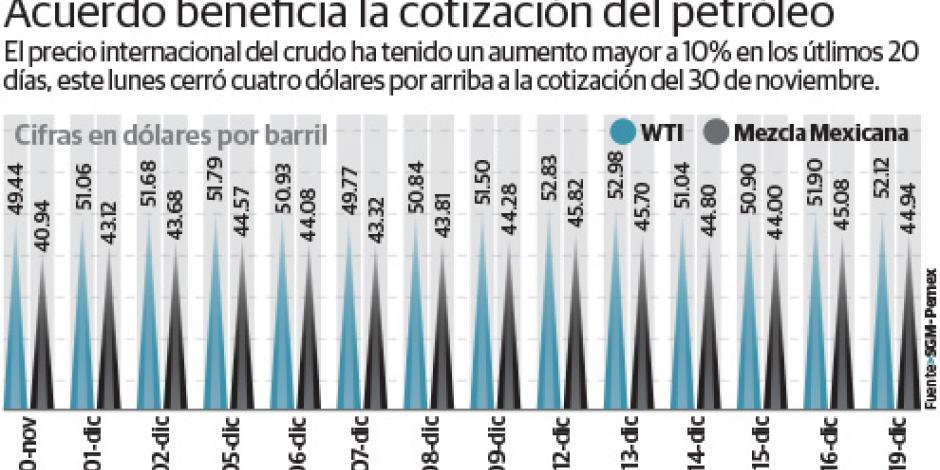 Mezcla mexicana se aprecia 10% desde pacto de la OPEP
