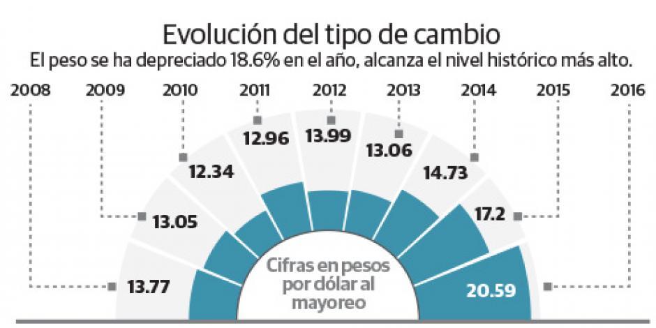 Alza en tasas de Banxico pega a hipotecas, autos...