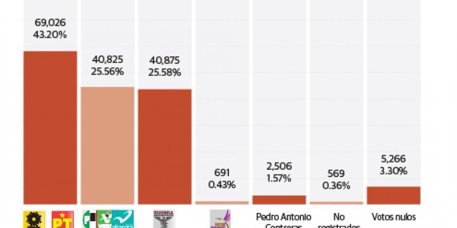 El partido de AMLO pierde de nuevo en elección de Tabasco