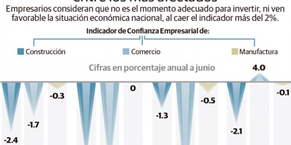 Se deteriora PIB y confianza de los empresarios: IP