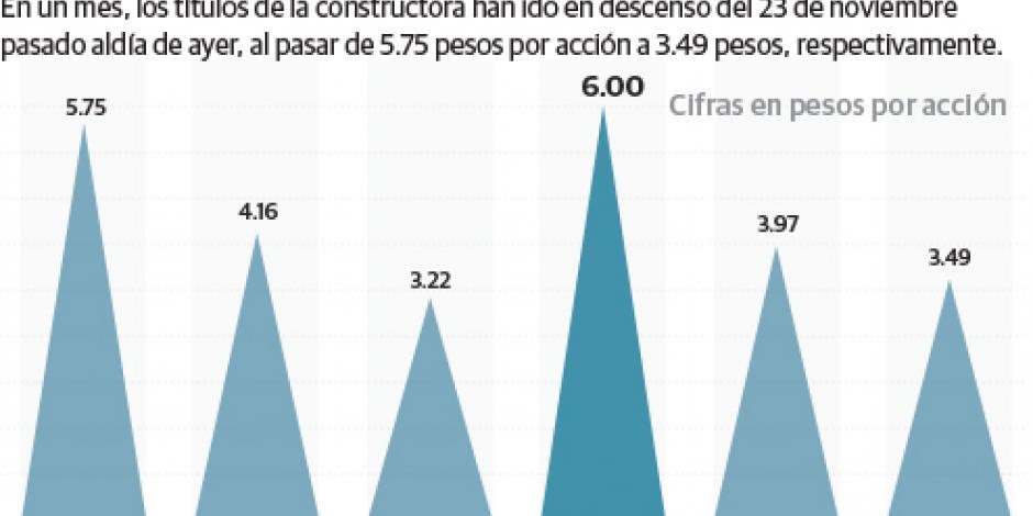 ICA frena caída, sólo pierde 2.5% en la BMV