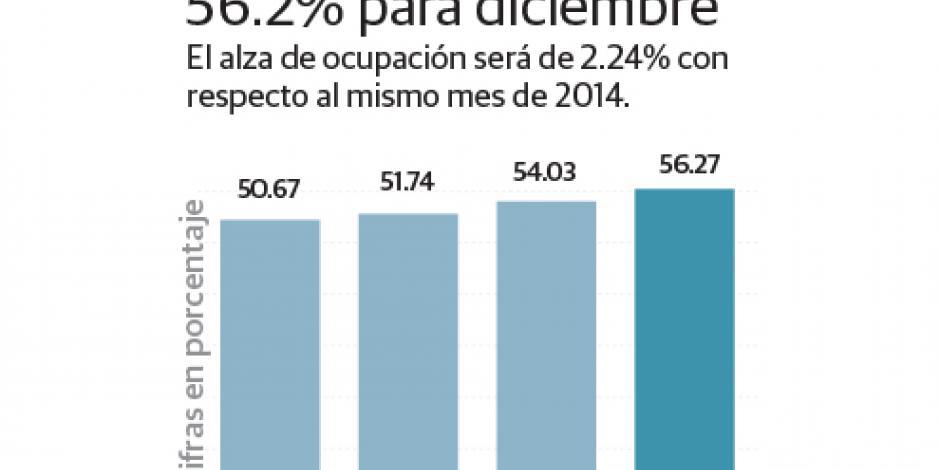 Llegan 7% más de turistas en diciembre