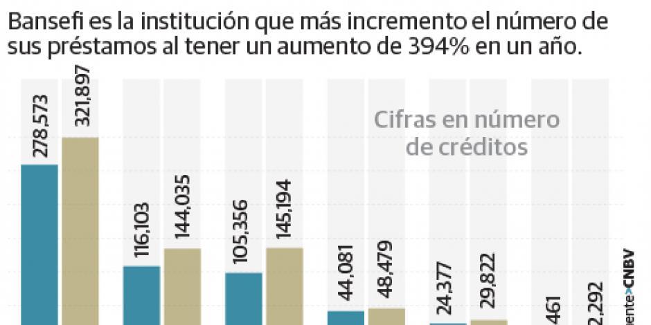 Utilidad de banca de desarrollo se desploma 59%