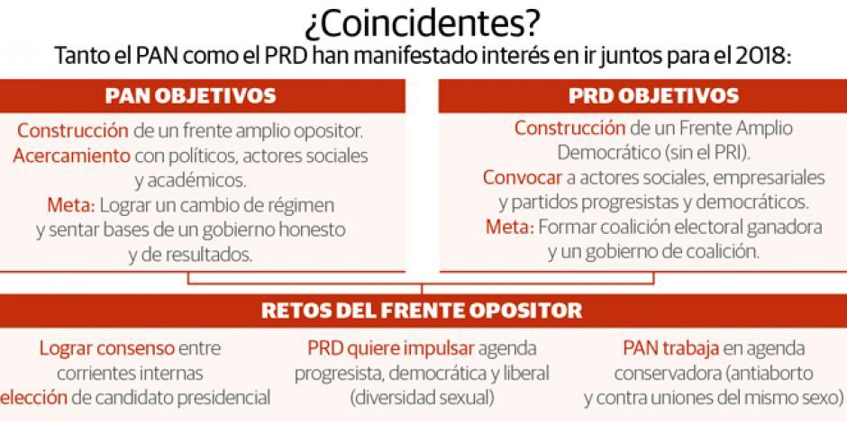 México, en la encrucijada del crecimiento