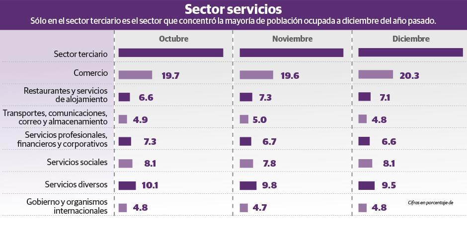 Cae empleo en sector de servicios en 2020