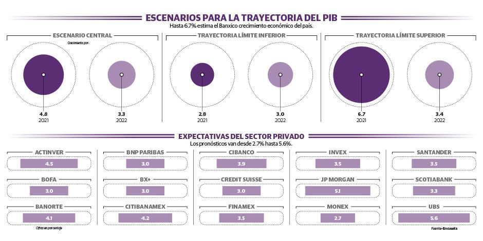 Banxico prevé repunte de 4.8% del PIB en 2021 tras golpe de Covid