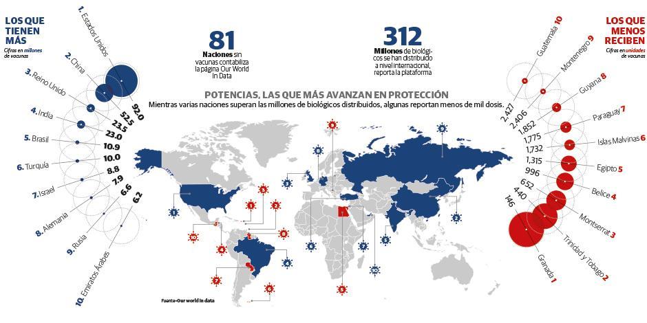 Potencias, las que más avanzan en protección Mientras varias naciones superan las millones de biológicos distribuidos, algunas reportan menos de mil dosis.
