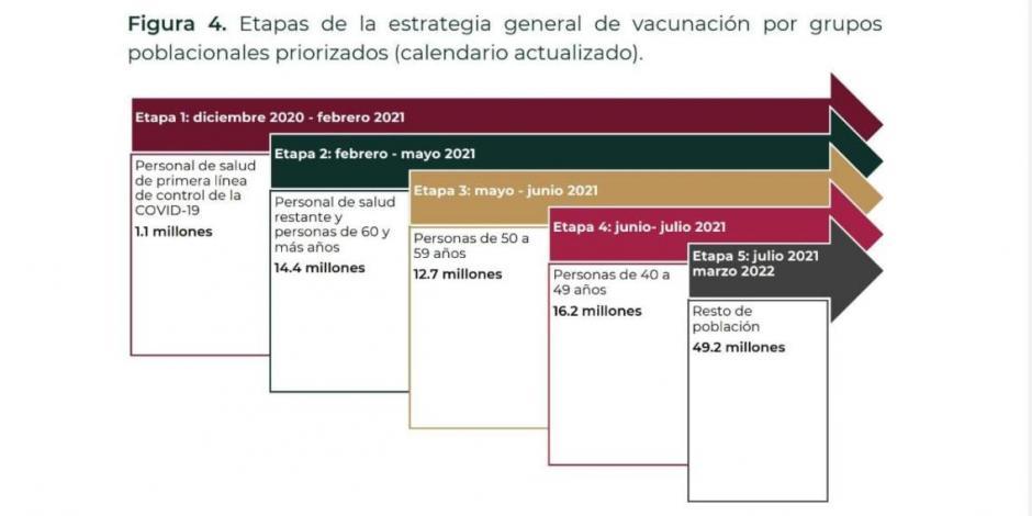 Calendario de vacunación contra COVID-19-adultos mayores-abril-mayo